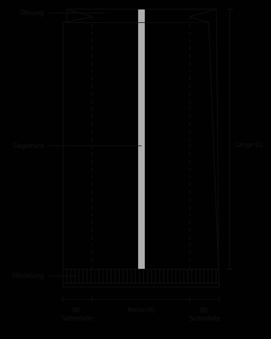 Flowwrap Seitenfaltenbeutel